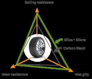 jaunas riepas trīsstūris