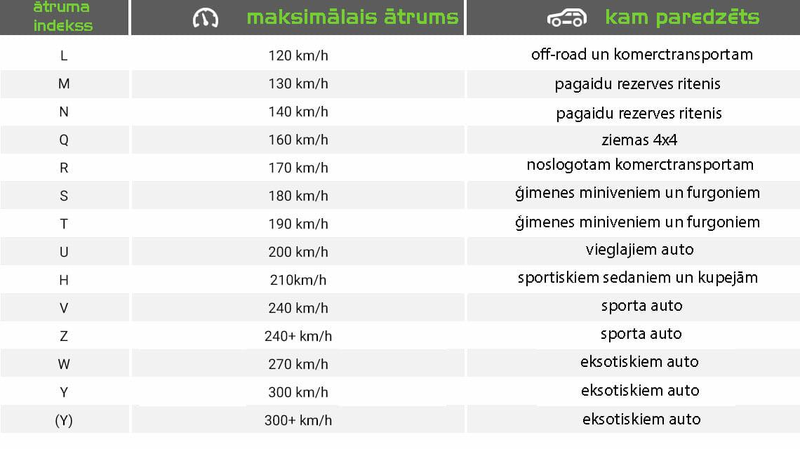 riepu ātruma indeksi